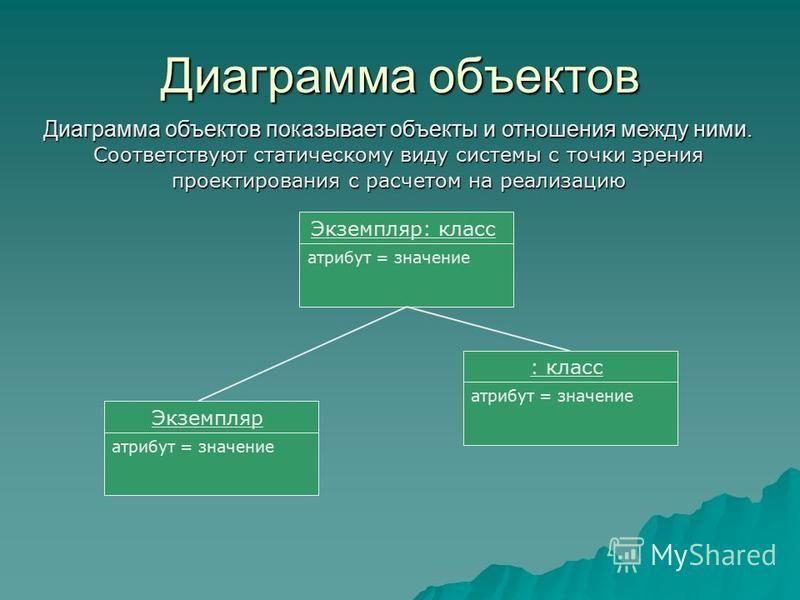 Диаграмма объектов Диаграмма объектов показывает объекты и отношения между ними. Соответствуют статическому виду системы с точки зрения проектирования с расчетом на реализацию Экземпляр: класс атрибут = значение Экземпляр атрибут = значение : класс а