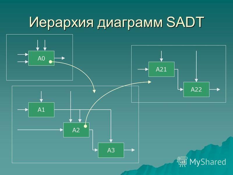 Иерархия диаграмм SADT A0 A1 A2 A3 A21 A22