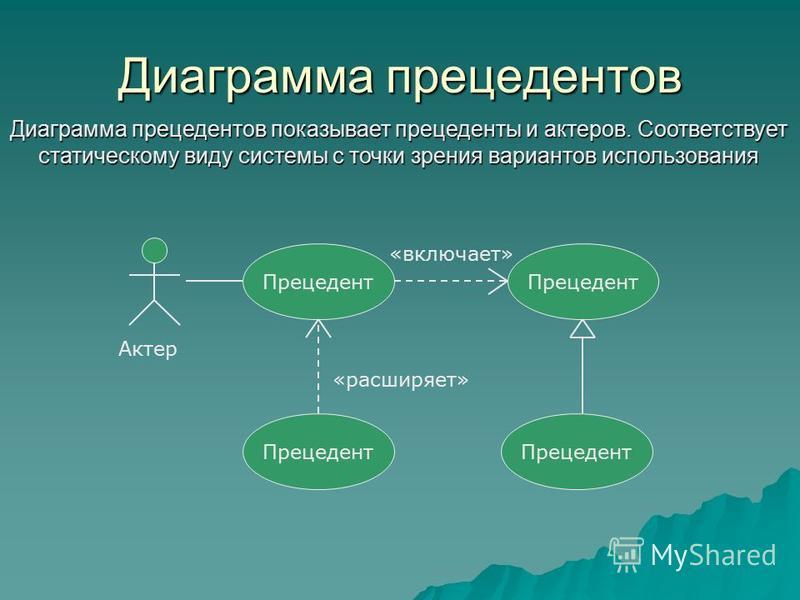 Диаграмма прецедентов Диаграмма прецедентов показывает прецеденты и актеров. Соответствует статическому виду системы с точки зрения вариантов использования Прецедент Актер Прецедент продавец Прецедент «включает» «расширяет»