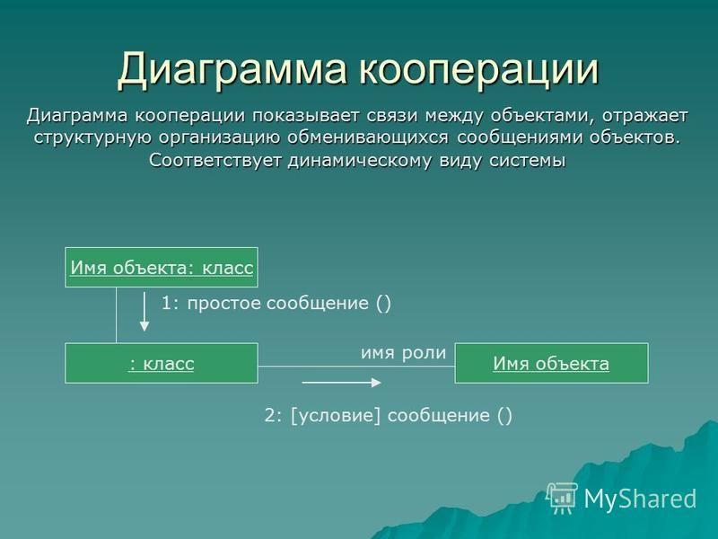 Диаграмма кооперации Диаграмма кооперации показывает связи между объектами, отражает структурную организацию обменивающихся сообщениями объектов. Соответствует динамическому виду системы Имя объекта: класс : класс Имя объекта 1: простое сообщение ()