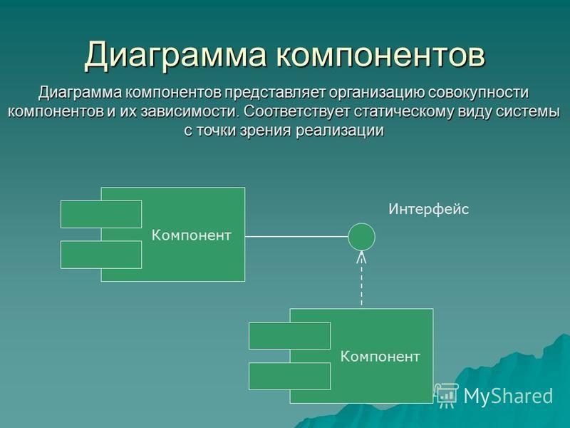 Диаграмма компонентов Диаграмма компонентов представляет организацию совокупности компонентов и их зависимости. Соответствует статическому виду системы с точки зрения реализации Компонент Интерфейс