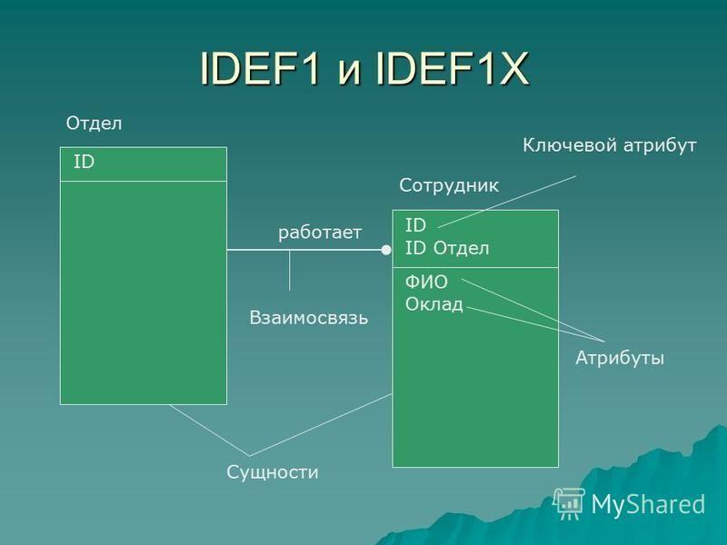 IDEF1 и IDEF1X Отдел Сотрудник ID ФИО Оклад ID Отдел Сущности работает Взаимосвязь Атрибуты Ключевой атрибут