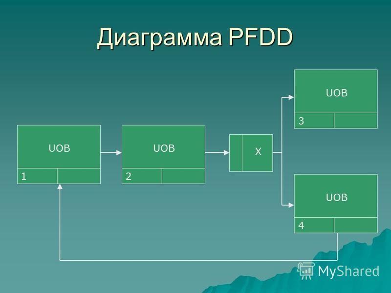 Диаграмма PFDD 1 UOB 2 X 3 4