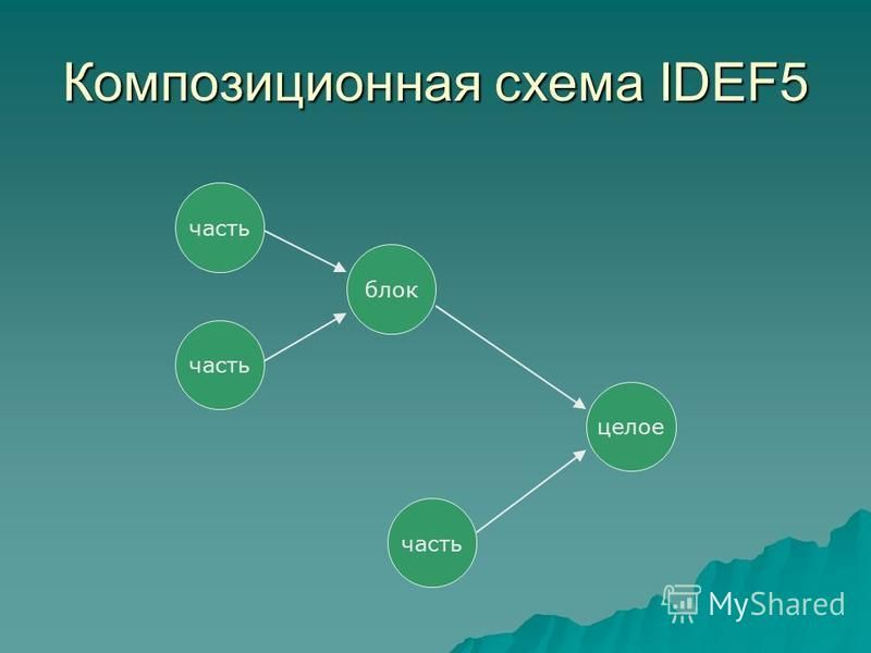 Композиционная схема IDEF5 часть блок целое часть