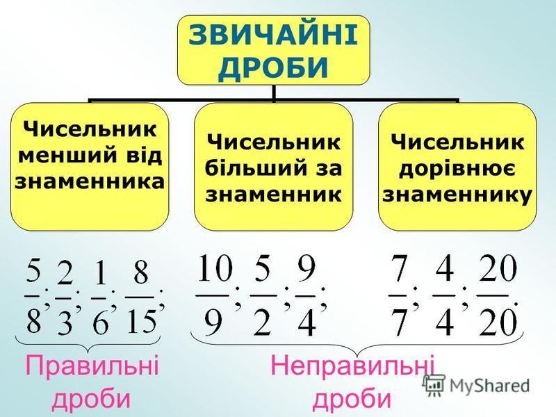 ЗВИЧАЙНІ ДРОБИ Чисельник менший від знаменника Чисельник більший за знаменник Чисельник дорівнює знаменнику Правильні дроби Неправильні дроби