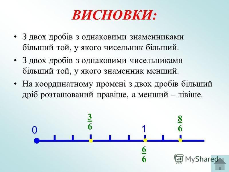 ВИСНОВКИ: З двох дробів з однаковими знаменниками більший той, у якого чисельник більший. З двох дробів з однаковими чисельниками більший той, у якого знаменник менший. На координатному промені з двох дробів більший дріб розташований правіше, а менши