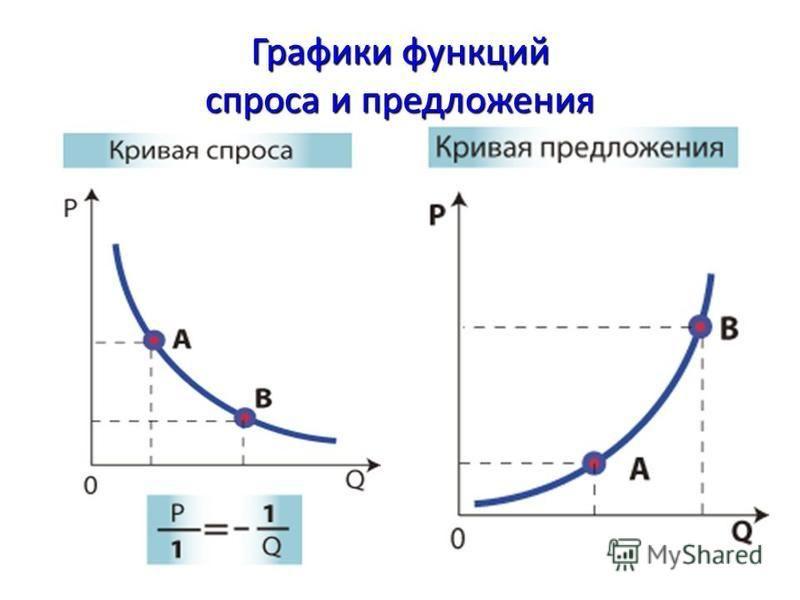 Графики функций спроса и предложения