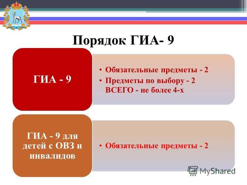 Порядок ГИА- 9 Обязательные предметы - 2 Предметы по выбору - 2 ВСЕГО - не более 4-х ГИА - 9 Обязательные предметы - 2 ГИА - 9 для детей с ОВЗ и инвалидов