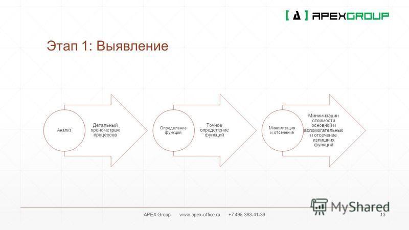 Этап 1: Выявление Детальный хронометраж процессов Анализ Точное определение функций Определение функций Минимизации стоимости основной и вспомогательных и отсечение излишних функций Минимизация и отсечение APEX Group www.apex-office.ru +7 495 363-41-