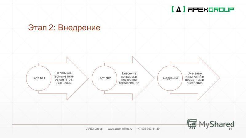 Этап 2: Внедрение Первичное тестирование результатов изменений Тест 1 Внесение поправок и повторное тестирование Тест 2 Внесение изменений в нормативы и внедрение Внедрение APEX Group www.apex-office.ru +7 495 363-41-39 14