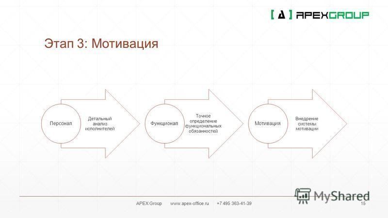 Этап 3: Мотивация Детальный анализ исполнителей Персонал Точное определение функциональных обязанностей Функционал Внедрение системы мотивации Мотивация APEX Group www.apex-office.ru +7 495 363-41-3915