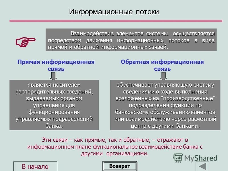Прямая информационная связь Информационные потоки Эти связи – как прямые, так и обратные, – отражают в информационном плане функциональное взаимодействие банка с другими организациями. Взаимодействие элементов системы осуществляется посредством движе