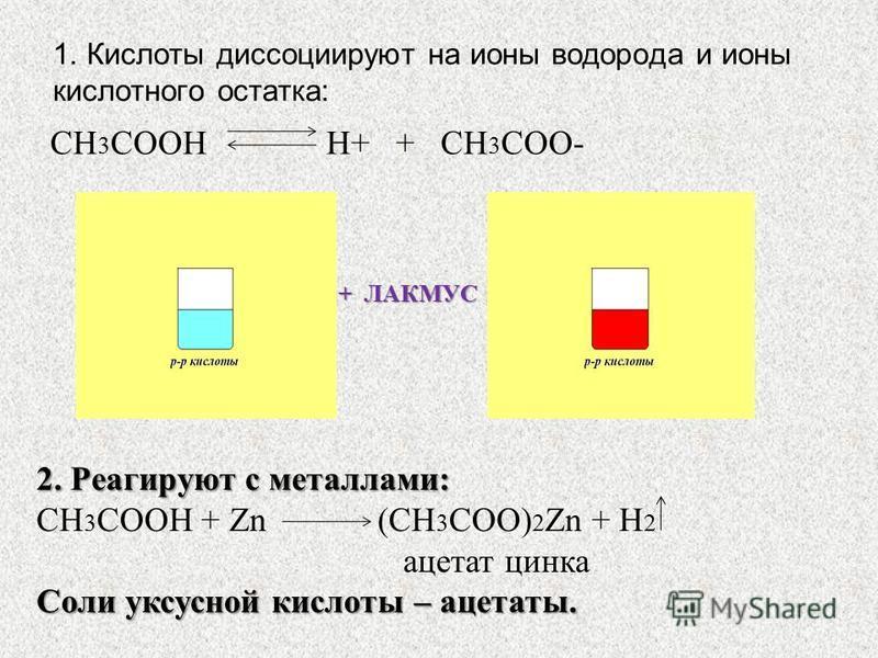 1. Кислоты диссоциируют на ионы водорода и ионы кислотного остатка: + ЛАКМУС CH 3 COOH H+ + CH 3 COO- 2. Реагируют с металлами: CH 3 COOH + Zn (CH 3 COO) 2 Zn + H 2 ацетат цинка Соли уксусной кислоты – ацетаты.