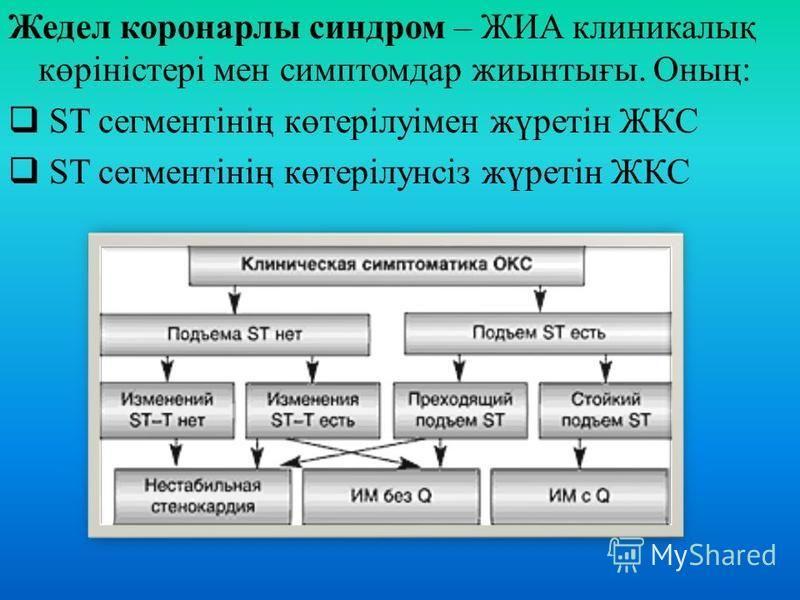 Жедел коронарлы синдром – ЖИА клиникалық көріністері мен симптомдар жиынтығы. Оның: ST сегментінің көтерілуімен жүретін ЖКС ST сегментінің көтерілунсіз жүретін ЖКС