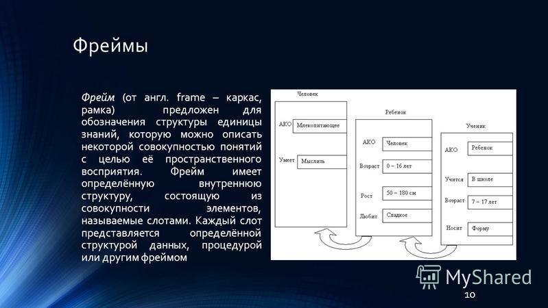 Фреймы Фрейм (от англ. frame – каркас, рамка) предложен для обозначения структуры единицы знаний, которую можно описать некоторой совокупностью понятий с целью её пространственного восприятия. Фрейм имеет определённую внутреннюю структуру, состоящую