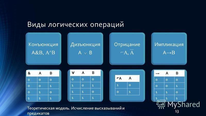 Виды логических операций Конъюнкция А &В, А^В Дизъюнкция А B Отрицание A, A Импликация A B Теоретическая модель. Исчисление высказываний и предикатов 13 &АВ 000 001 010 111 АВ 000 101 110 111 AА 10 01 АВ 000 001 110 111 ^ ^ ^ ^