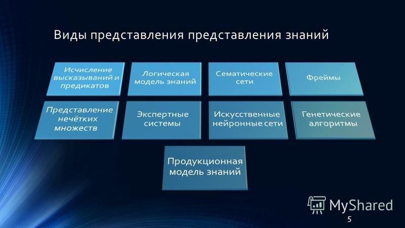 Виды представления представления знаний 5