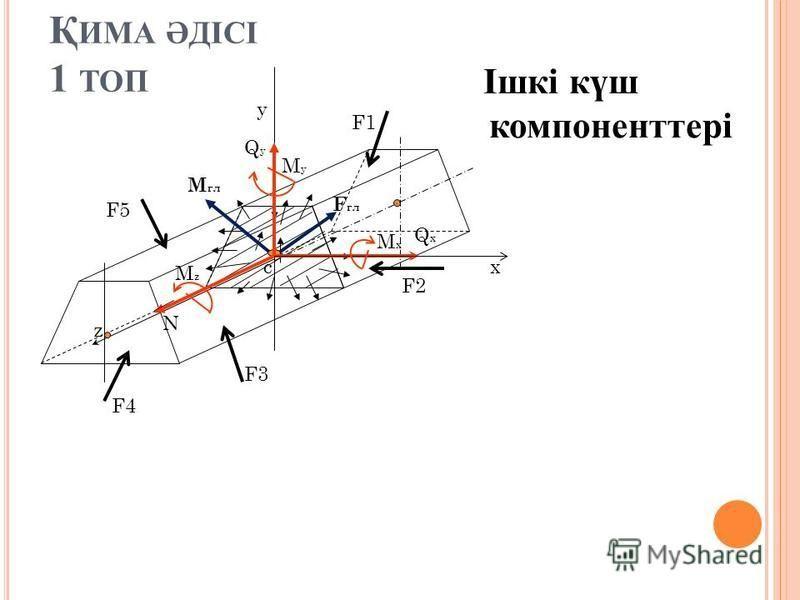 Қ ИМА ӘДІСІ 1 ТОП F5 F3 F4 F2 F1 М гл F гл с z N QxQx QyQy MxMx MzMz MyMy x y Ішкі күш компоненттері