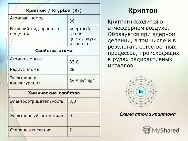 Криптон Крипто́н / Krypton (Kr) Атомный номер 36 Внешний вид простого вещества инертный газ без цвета, вкуса и запаха Свойства атома Атомная масса 83,8 Радиус атома 88 Электронная конфигурация 3d 10 4s 2 4p 6 Химические свойства Электроотрицательност