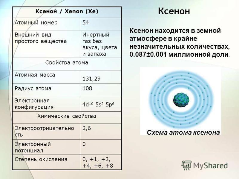 Ксенон Ксено́н / Xenon (Xe) Атомный номер 54 Внешний вид простого вещества Инертный газ без вкуса, цвета и запаха Свойства атома Атомная масса 131,29 Радиус атома 108 Электронная конфигурация 4d 10 5s 2 5p 6 Химические свойства Электроотрицательно ст
