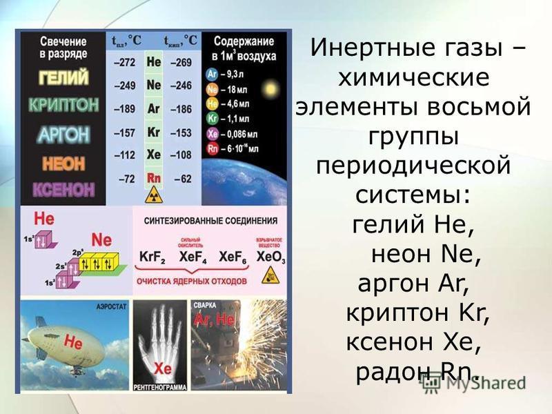 Инертные газы – химические элементы восьмой группы периодической системы: гелий He, неон Ne, аргон Ar, криптон Kr, ксенон Xe, радон Rn.