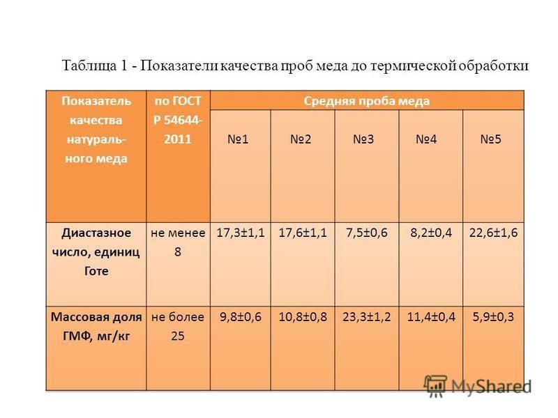 Таблица 1 - Показатели качества проб меда до термической обработки