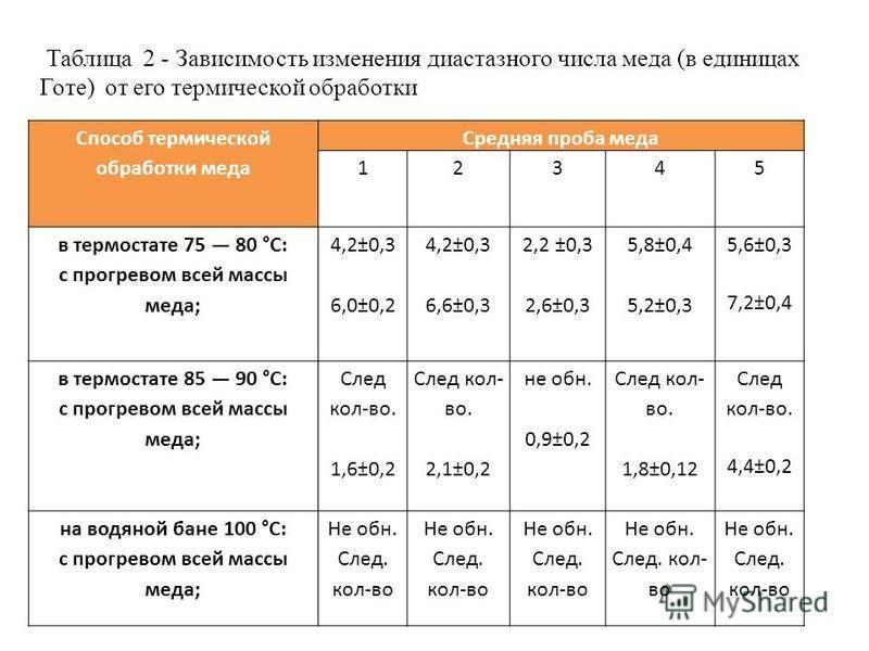 Таблица 2 - Зависимость изменения диастазного числа меда (в единицах Готе) от его термической обработки Способ термической обработки меда Средняя проба меда 12345 в термостате 75 80 °С: с прогревом всей массы меда; 4,2±0,3 6,0±0,2 4,2±0,3 6,6±0,3 2,2