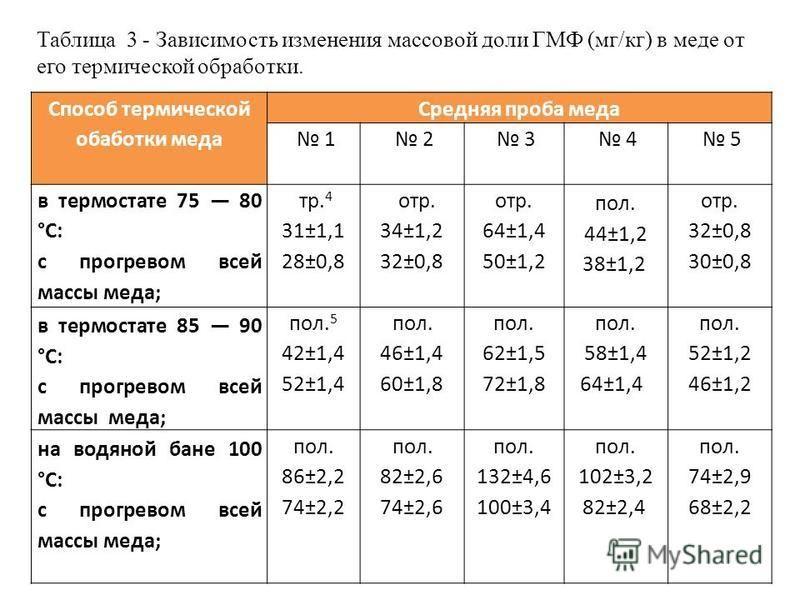 Таблица 3 - Зависимость изменения массовой доли ГМФ (мг/кг) в меде от его термической обработки. Способ термической обработки меда Средняя проба меда 1 2 3 4 5 в термостате 75 80 °С: с прогревом всей массы меда; тр. 4 31±1,1 28±0,8 отр. 34±1,2 32±0,8