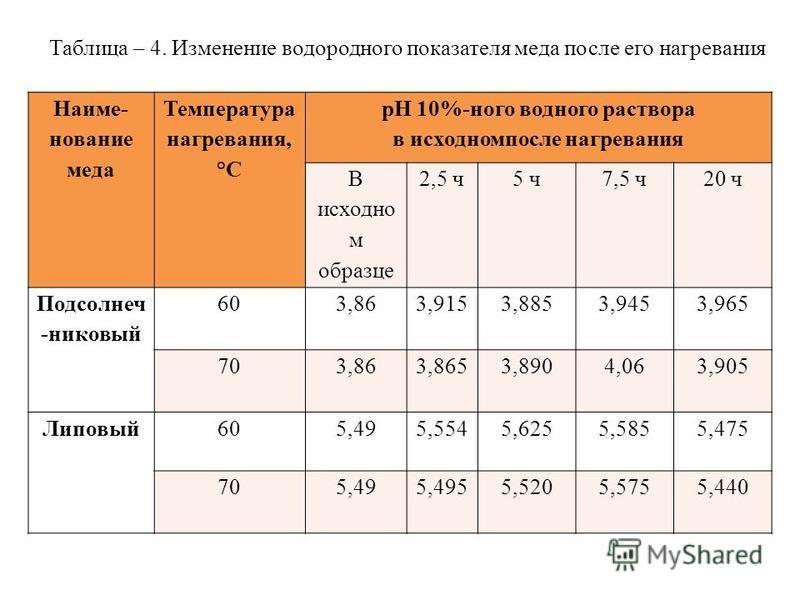 Таблица – 4. Изменение водородного показателя меда после его нагревания Наиме- нование меда Температура нагревания, °С рН 10%-ного водного раствора в исходном после нагревания В исходно м образце 2,5 ч 5 ч 7,5 ч 20 ч Подсолнеч -никовый 60 3,86 3,9153