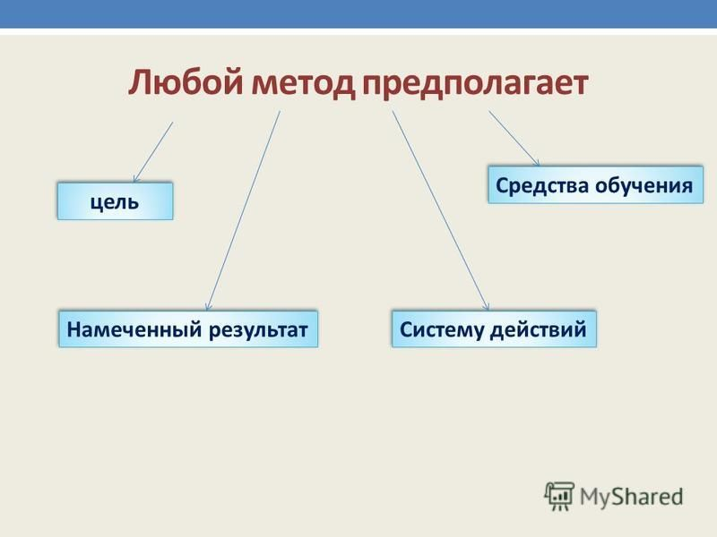 Любой метод предполагает цель Систему действий Средства обучения Намеченный результат