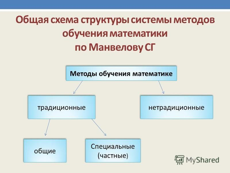 Общая схема структуры системы методов обучения математики по Манвелову СГ Методы обучения математике традиционные общие Специальные ( частные ) Специальные ( частные ) нетрадиционные
