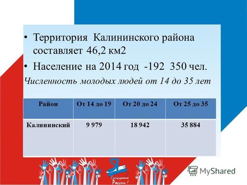 Территория Калининского района составляет 46,2 км 2 Население на 2014 год -192 350 чел. Численность молодых людей от 14 до 35 лет Район От 14 до 19От 20 до 24От 25 до 35 Калининский 9 97918 94235 884