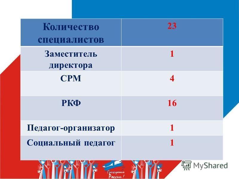 Количество специалистов 23 Заместитель директора 1 СРМ4 РКФ16 Педагог-организатор 1 Социальный педагог 1