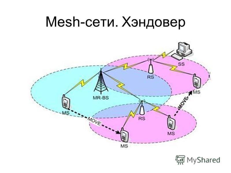 Mesh-сети. Хэндовер