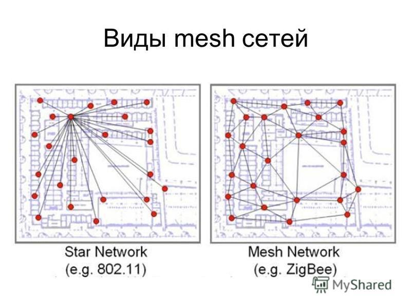 Виды mesh сетей