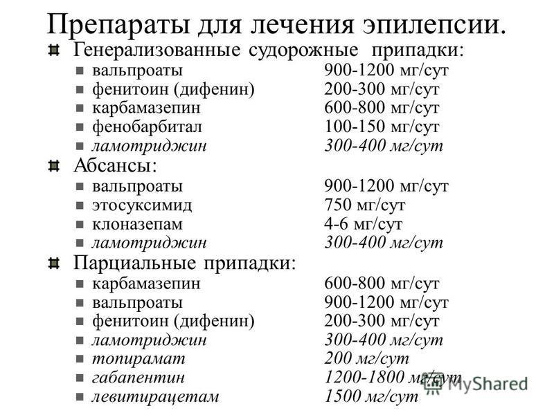 Препараты для лечения эпилепсии. Генерализованные судорожные припадки: вальпроаты 900-1200 мг/сут фенитоин (дифенин) 200-300 мг/сут карбамазепин 600-800 мг/сут фенобарбитал 100-150 мг/сут ламотриджин 300-400 мг/сут Абсансы: вальпроаты 900-1200 мг/сут