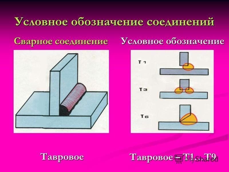 Условное обозначение соединений Сварное соединение Тавровое Условное обозначение Тавровое – Т1…Т9
