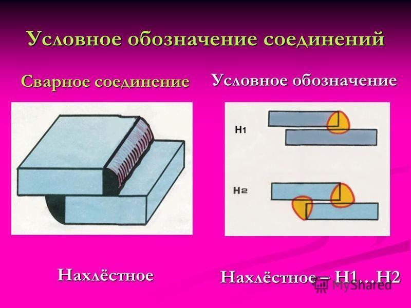Условное обозначение соединений Сварное соединение Нахлёстное Условное обозначение Нахлёстное – Н1…Н2