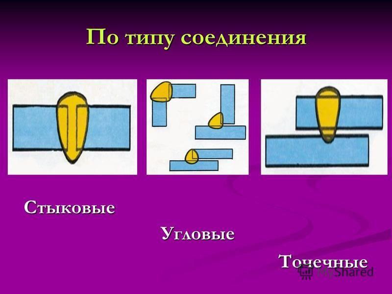 По типу соединения Стыковые Угловые Угловые Точечные Точечные