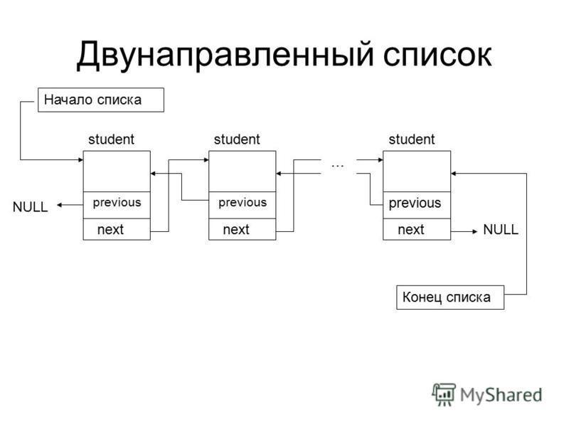 Двунаправленный список next student next student next student … NULL Начало списка previous NULL Конец списка