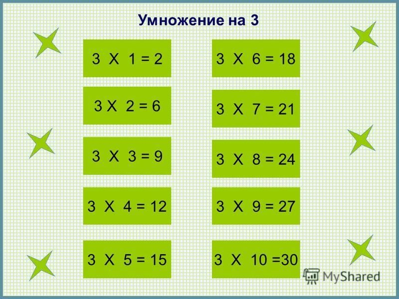 3 X 1 = 2 3 X 2 = 6 3 X 3 = 9 3 X 4 = 12 3 X 5 = 15 3 X 6 = 18 3 X 7 = 21 3 X 8 = 24 3 X 9 = 27 3 X 10 =30 Умножение на 3