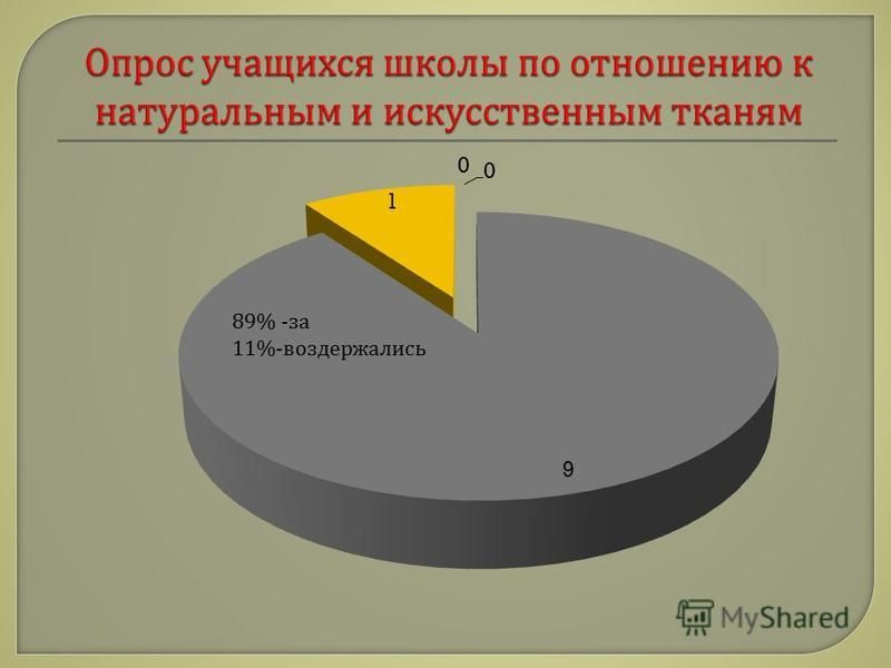 89% - за 11%- воздержались