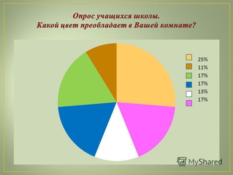 25% 11% 17% 13% 17%