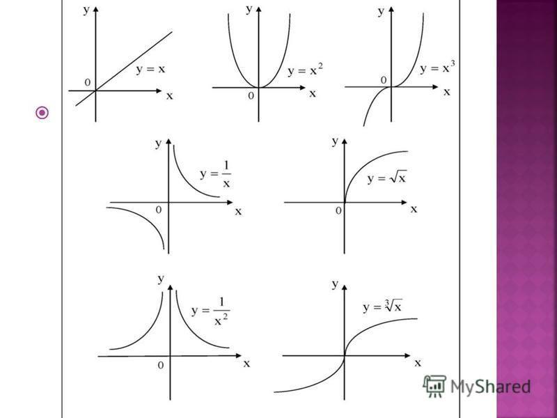 Функция- это одно из основных общенаучных и математических понятий, выражающее зависимость между переменными величинами. Это закон, по которому каждому значению элемента x из некоторого множества X ставится в соответствие единственный элемент y из мн