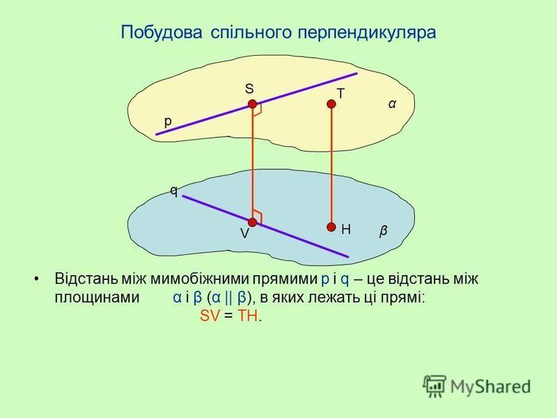 Відстань між мимобіжними прямими Відстань між мимобіжними прямими p і q – це довжина їх спільного перпендикуляра АВ. АВ p, АВ q. p q А В