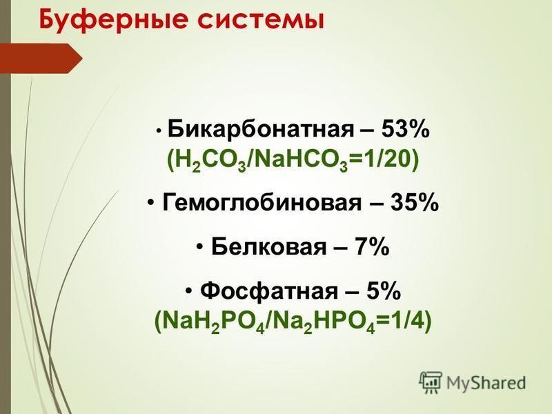 Буферные системы Бикарбонатная – 53% Бикарбонатная – 53% (Н 2 СО 3 /NaНСО 3 =1/20) Гемоглобиновая – 35% Гемоглобиновая – 35% Белковая – 7% Белковая – 7% Фосфатная – 5% Фосфатная – 5% (NaH 2 PO 4 /Na 2 HPO 4 =1/4)