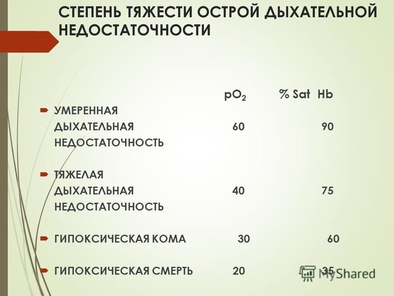 СТЕПЕНЬ ТЯЖЕСТИ ОСТРОЙ ДЫХАТЕЛЬНОЙ НЕДОСТАТОЧНОСТИ рО 2 % Sat Hb УМЕРЕННАЯ ДЫХАТЕЛЬНАЯ 60 90 НЕДОСТАТОЧНОСТЬ ТЯЖЕЛАЯ ДЫХАТЕЛЬНАЯ 40 75 НЕДОСТАТОЧНОСТЬ ГИПОКСИЧЕСКАЯ КОМА 30 60 ГИПОКСИЧЕСКАЯ СМЕРТЬ 20 35