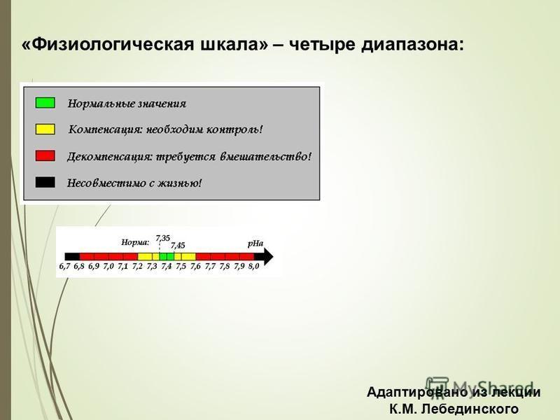 «Физиологическая шкала» – четыре диапазона: Адаптировано из лекции К.М. Лебединского