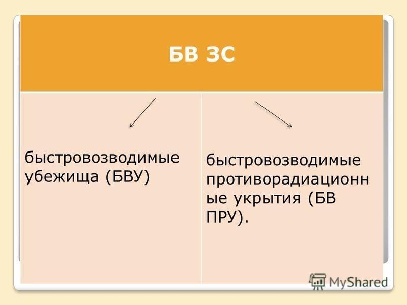 БВ ЗС быстровозводимые убежища (БВУ) быстровозводимые противорадиационные укрытия (БВ ПРУ).