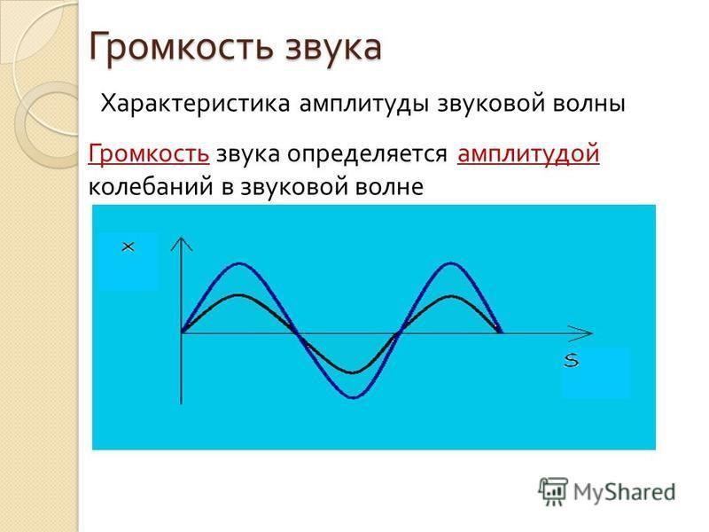 Громкость звука Характеристика амплитуды звуковой волны Громкость звука определяется амплитудой колебаний в звуковой волне